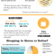 How Social Media Impacts Holiday Shoppers (infograph)