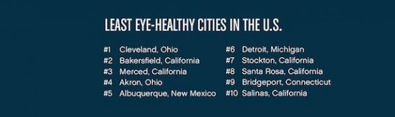 2016 VSP Eye Health Index of the 10 Least Eye-Healthy Cities in the United States